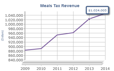 Meals Tax Revenue Chart Report