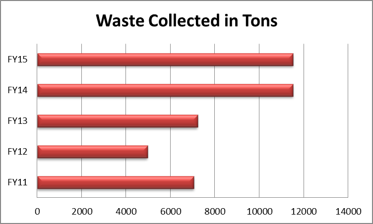 waste collected
